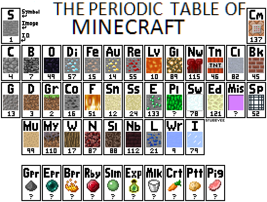 The Minecraft Periodic Table, courtesy of Stubby EE on  Minecraftforum.net